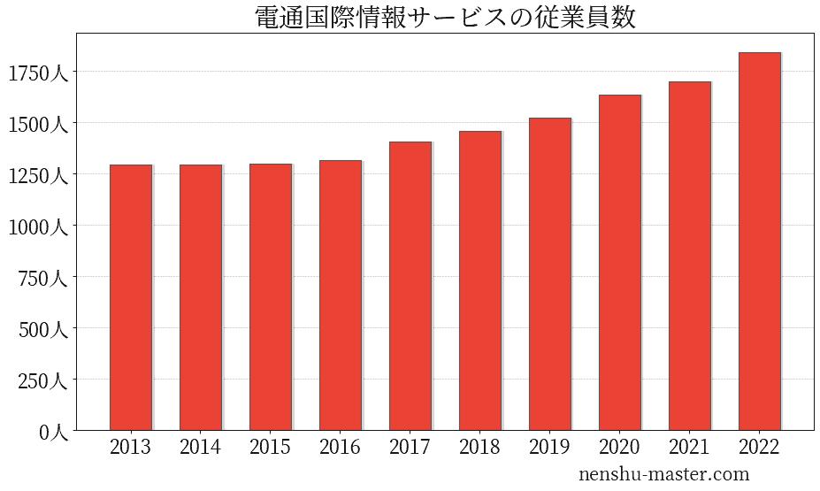 電通国際情報サービス 離職率