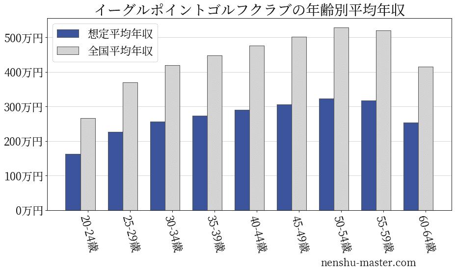 イーグル ポイント ゴルフ クラブ 天気 イーグルポイントゴルフクラブ 【楽天GORA】